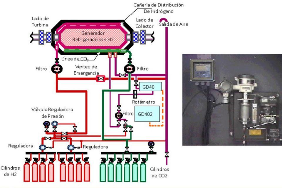 Monitoreo de Pureza de Hidrógeno en Generadores Eléctricos