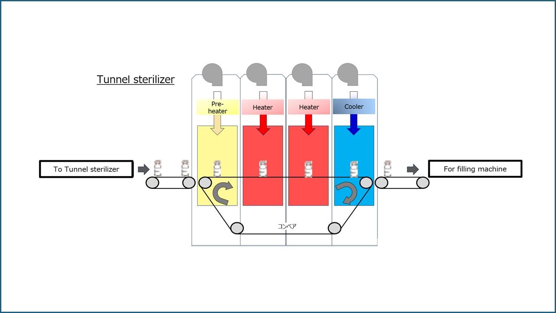 Registro de datos para esterilizador de túnel en fabricación de viales – US FDA CFR 21 parte 11